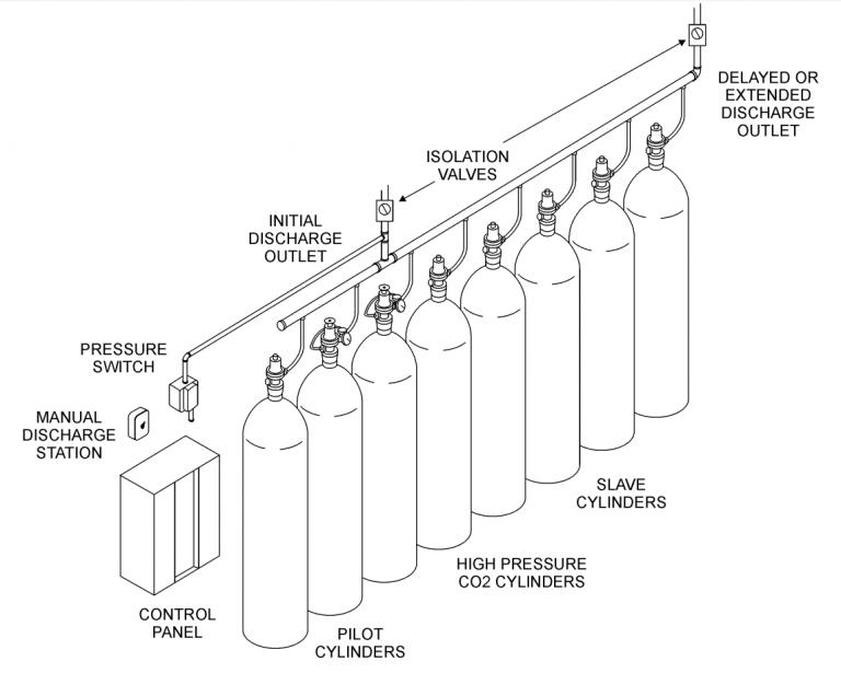 High Pressure co2 fire suppression extinguishing system lpco2 design layout plan hepdro