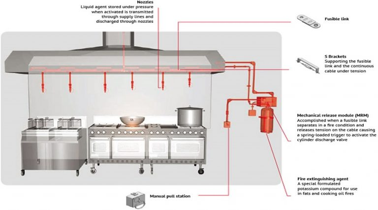 Kitchen fire suppression system supplier company contractor ph