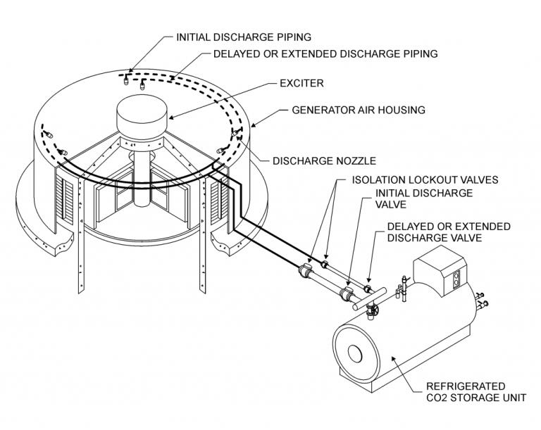 Low Pressure co2 fire suppression extinguishing system lpco2 design layout plan hepdro