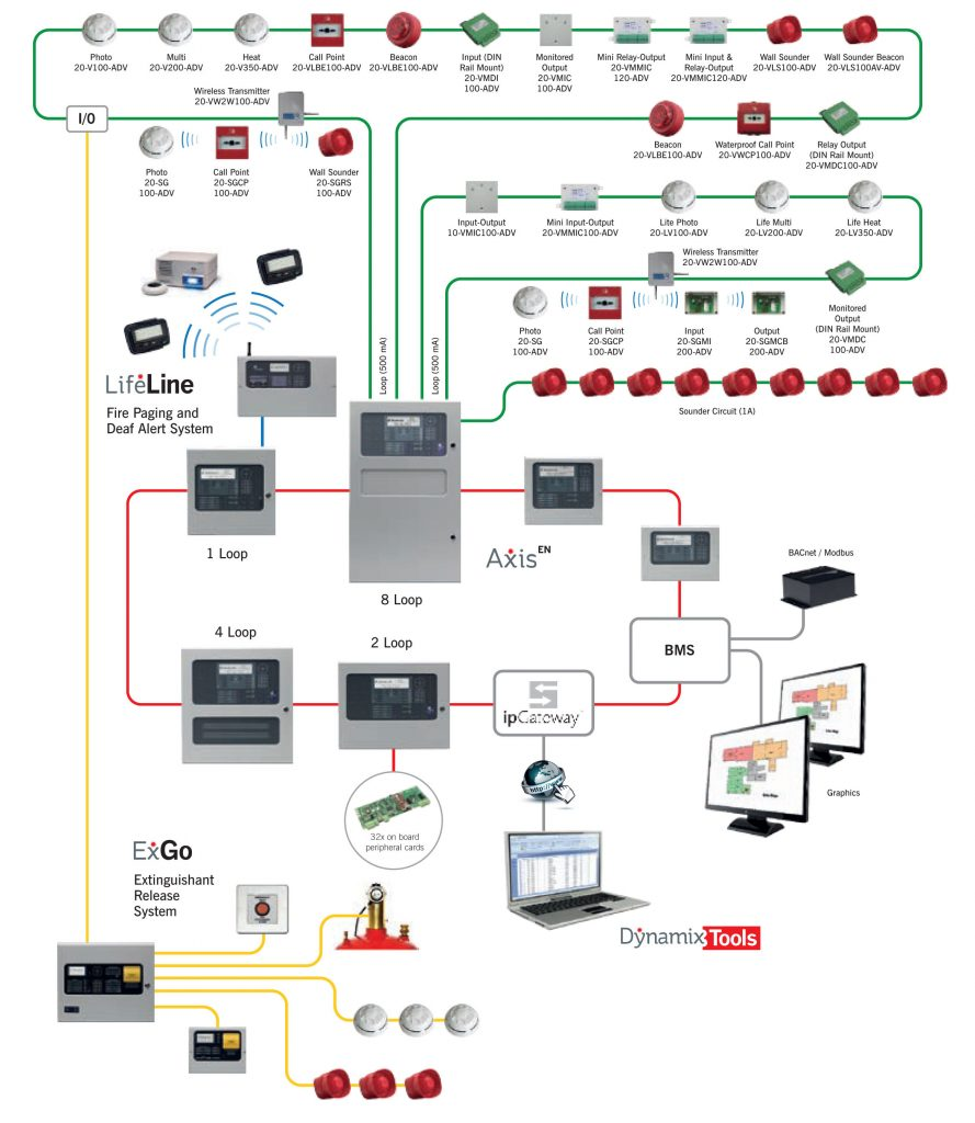addressable fire detection and alarm system fdas